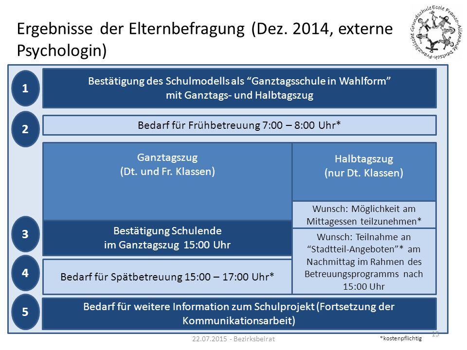 Ergebnisse der Elternbefragung (Dez. 2014, externe Psychologin) 15 Ganztagszug (Dt. und Fr. Klassen) Halbtagszug (nur Dt. Klassen) Bestätigung des Sch