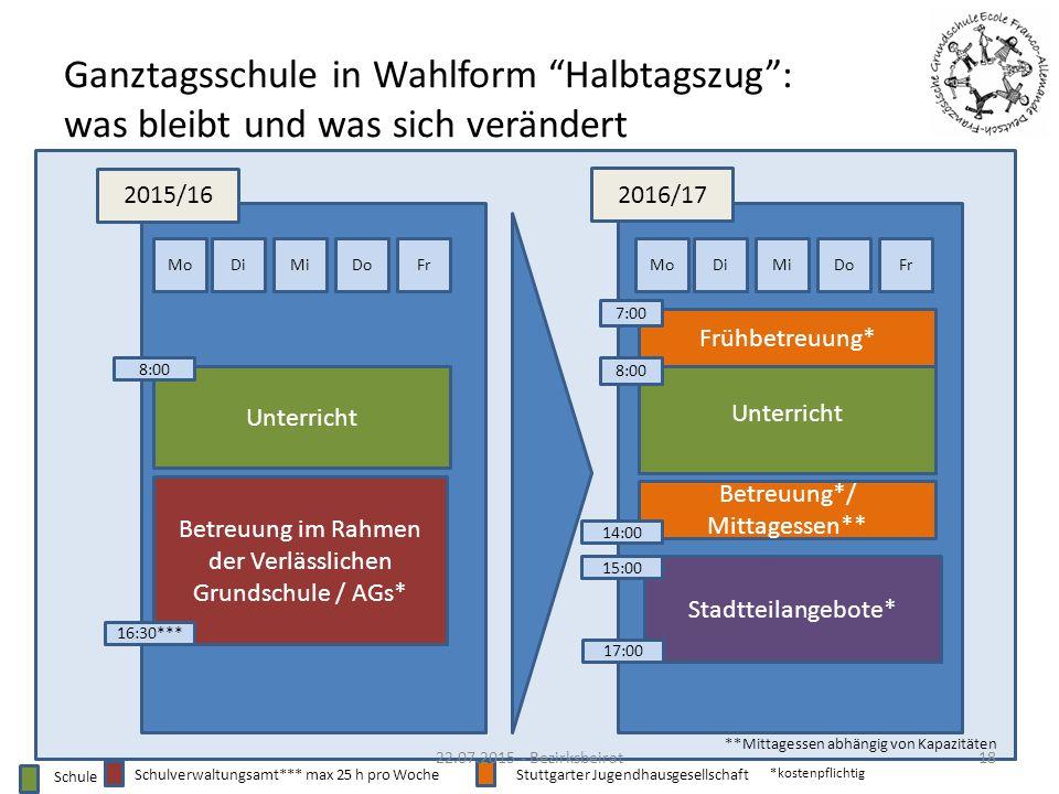 """Ganztagsschule in Wahlform """"Halbtagszug"""": was bleibt und was sich verändert 2015/16 2016/17 MoDiMiDoFr Unterricht Betreuung im Rahmen der Verlässliche"""