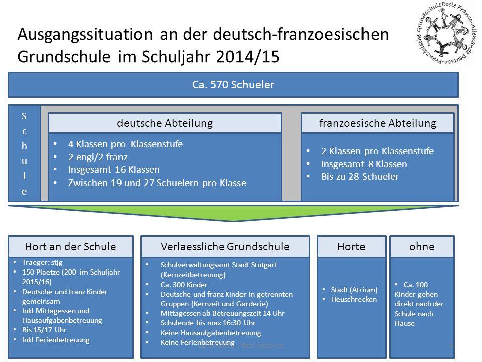 Ausgangssituation an der deutsch-franzoesischen Grundschule im Schuljahr 2014/15 Ca. 570 Schueler 4 Klassen pro Klassenstufe 2 engl/2 franz Insgesamt