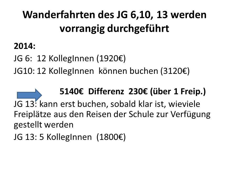 Wanderfahrten des JG 6,10, 13 werden vorrangig durchgeführt 2014: JG 6:12 KollegInnen (1920€) JG10:12 KollegInnen können buchen (3120€) 5140€ Differenz 230€ (über 1 Freip.) JG 13: kann erst buchen, sobald klar ist, wieviele Freiplätze aus den Reisen der Schule zur Verfügung gestellt werden JG 13: 5 KollegInnen (1800€)