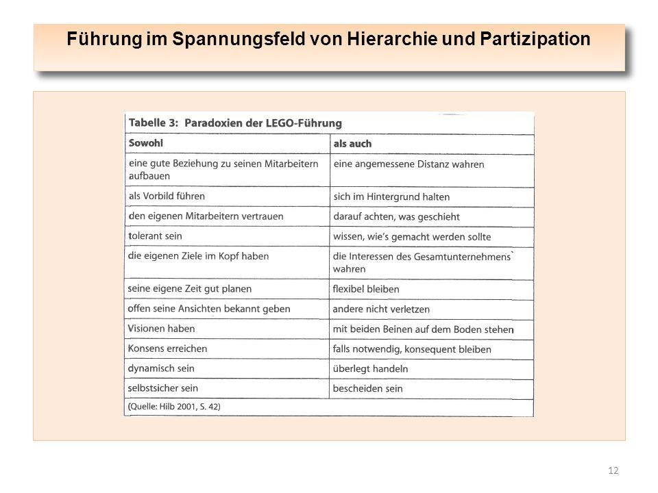 Führung im Spannungsfeld von Hierarchie und Partizipation 12