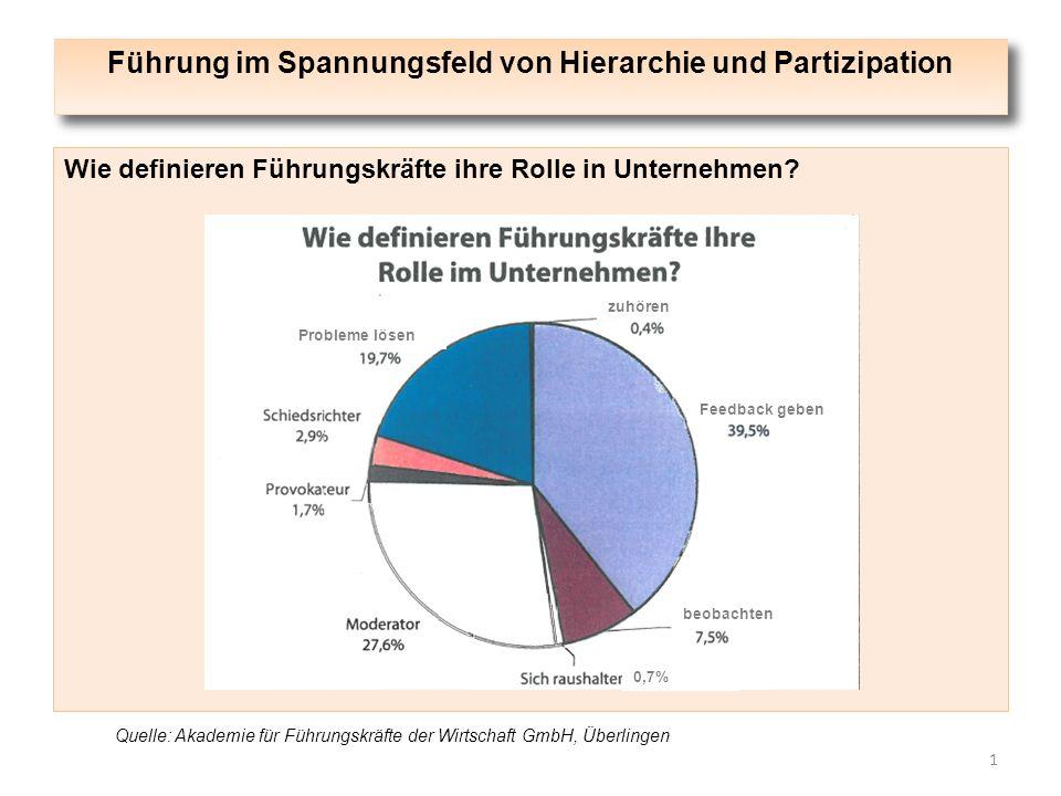 Führung im Spannungsfeld von Hierarchie und Partizipation 1 Wie definieren Führungskräfte ihre Rolle in Unternehmen? Quelle: Akademie für Führungskräf