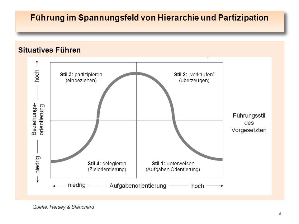 """Führung im Spannungsfeld von Hierarchie und Partizipation 4 Situatives Führen Stil 3: partizipieren (einbeziehen) Stil 2: """"verkaufen"""" (überzeugen) Sti"""