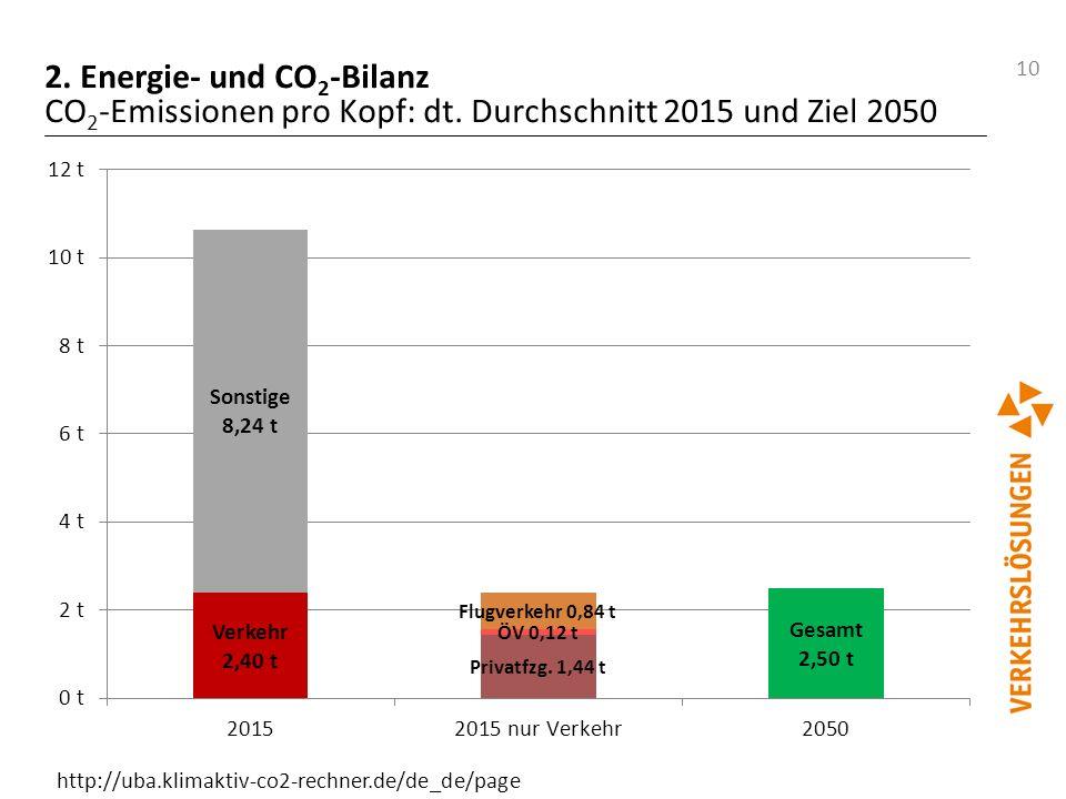 10 2. Energie- und CO 2 -Bilanz CO 2 -Emissionen pro Kopf: dt. Durchschnitt 2015 und Ziel 2050 http://uba.klimaktiv-co2-rechner.de/de_de/page