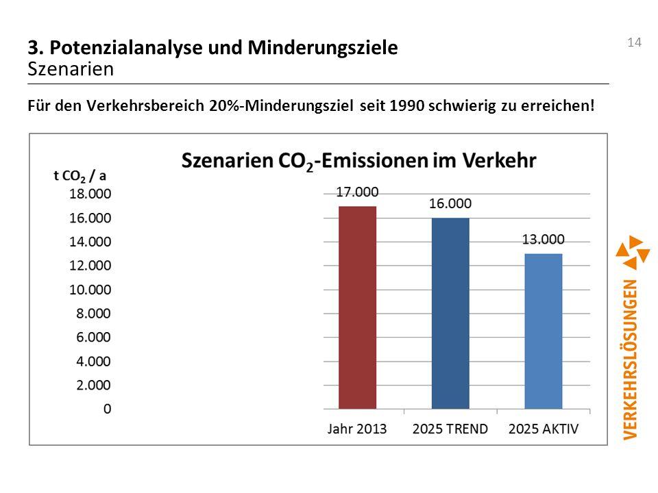 14 3. Potenzialanalyse und Minderungsziele Szenarien Für den Verkehrsbereich 20%-Minderungsziel seit 1990 schwierig zu erreichen!