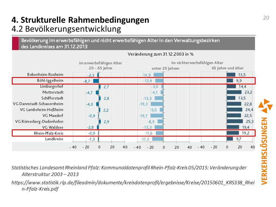 20 4. Strukturelle Rahmenbedingungen 4.2 Bevölkerungsentwicklung Statistisches Landesamt Rheinland Pfalz: Kommunaldatenprofil Rhein-Pfalz-Kreis 05/201