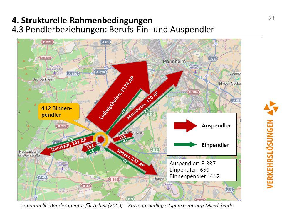 21 4. Strukturelle Rahmenbedingungen 4.3 Pendlerbeziehungen: Berufs-Ein- und Auspendler Ludwigshafen, 1174 AP Mannheim, 410 AP Speyer, 342 AP Neustadt