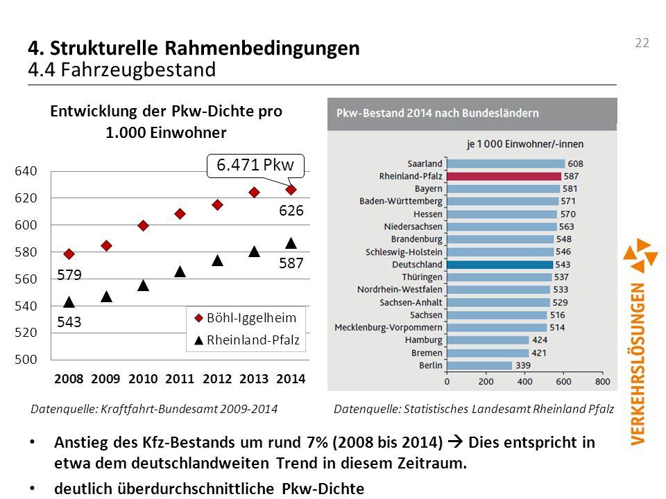 22 4. Strukturelle Rahmenbedingungen 4.4 Fahrzeugbestand Datenquelle: Statistisches Landesamt Rheinland Pfalz Datenquelle: Kraftfahrt-Bundesamt 2009-2