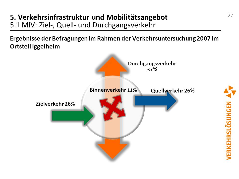 27 5. Verkehrsinfrastruktur und Mobilitätsangebot 5.1 MIV: Ziel-, Quell- und Durchgangsverkehr Ergebnisse der Befragungen im Rahmen der Verkehrsunters