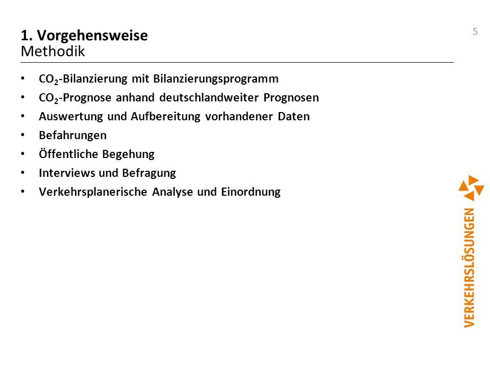 5 1. Vorgehensweise Methodik CO 2 -Bilanzierung mit Bilanzierungsprogramm CO 2 -Prognose anhand deutschlandweiter Prognosen Auswertung und Aufbereitun