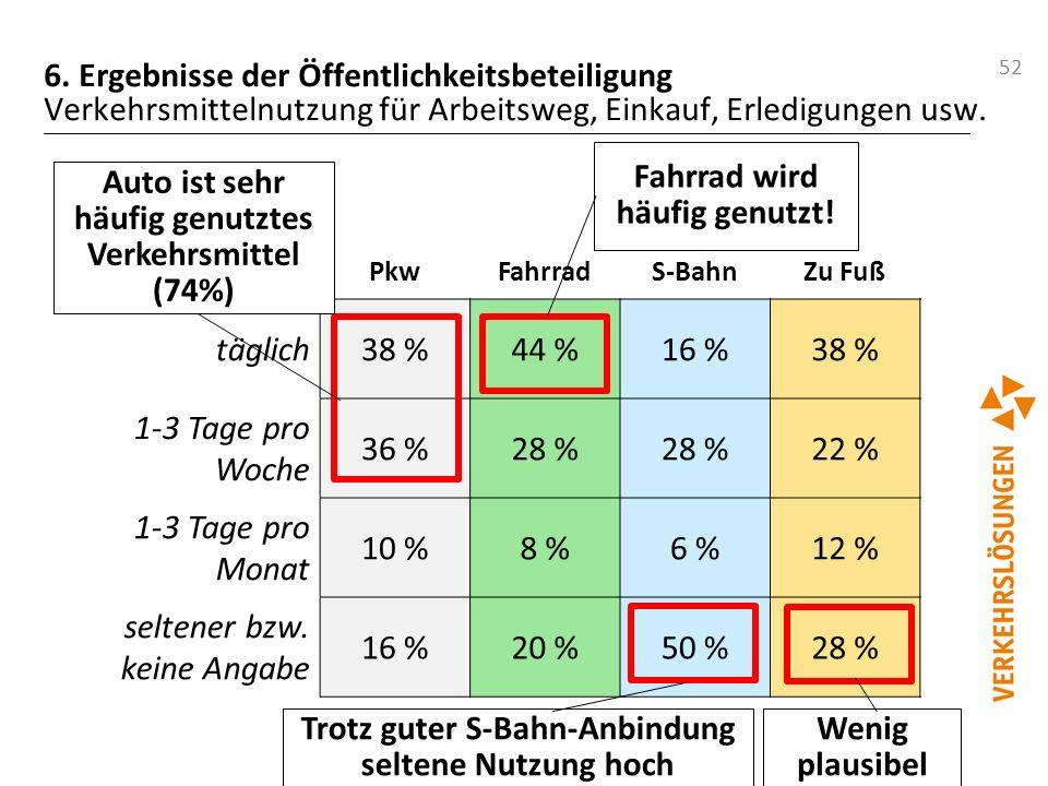52 6. Ergebnisse der Öffentlichkeitsbeteiligung Verkehrsmittelnutzung für Arbeitsweg, Einkauf, Erledigungen usw. PkwFahrradS-BahnZu Fuß täglich38 %44