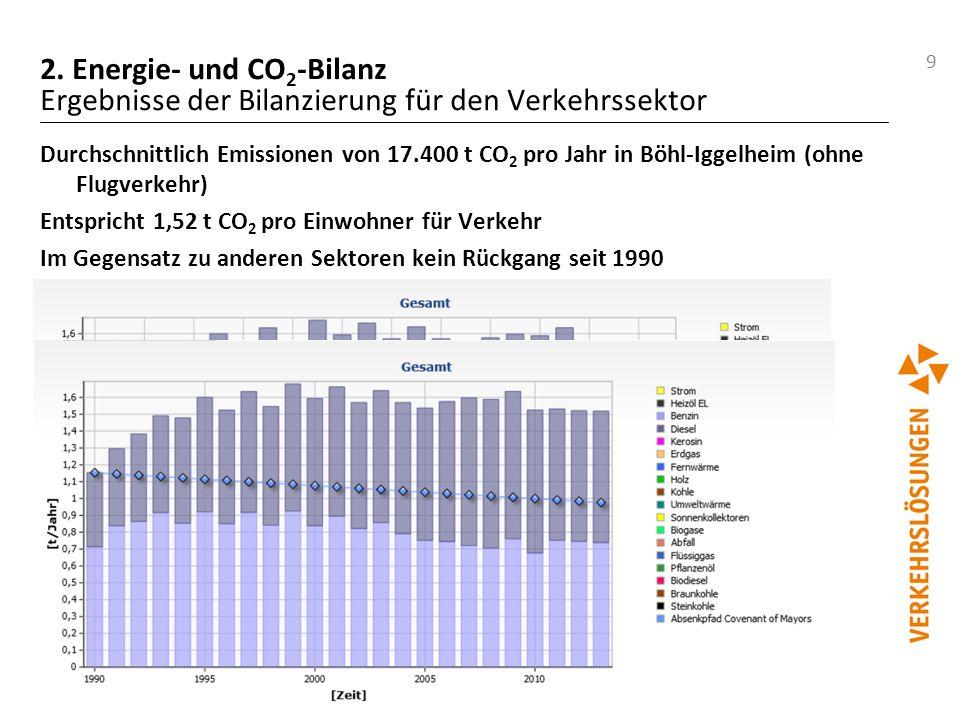 9 2. Energie- und CO 2 -Bilanz Ergebnisse der Bilanzierung für den Verkehrssektor Durchschnittlich Emissionen von 17.400 t CO 2 pro Jahr in Böhl-Iggel