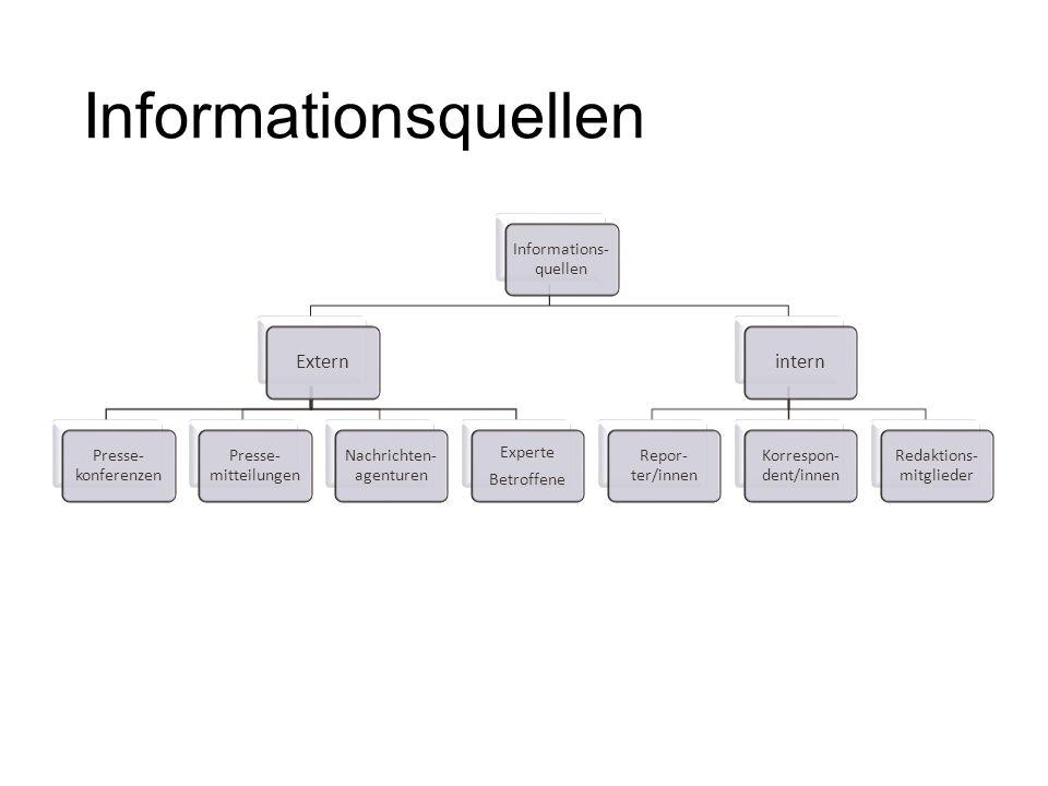 Informations- quellen Extern Presse- konferenzen Presse- mitteilungen Nachrichten- agenturen Experte Betroffene intern Repor- ter/innen Korrespon- den