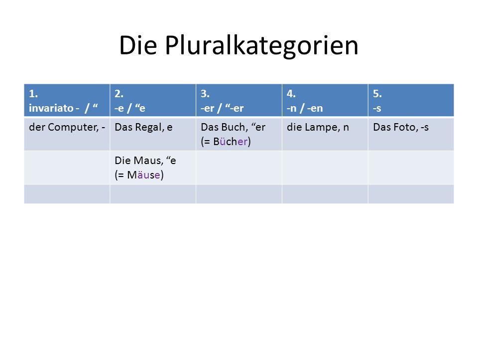 """Die Pluralkategorien 1. invariato - / """" 2. -e / """"e 3. -er / """"-er 4. -n / -en 5. -s der Computer, -Das Regal, eDas Buch, """"er (= Bücher) die Lampe, nDas"""