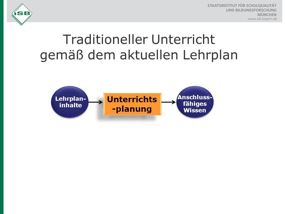 Traditioneller Unterricht gemäß dem aktuellen Lehrplan Angestrebte Kompetenz Lehrplan- inhalte Unterrichts -planung Anschluss- fähiges Wissen