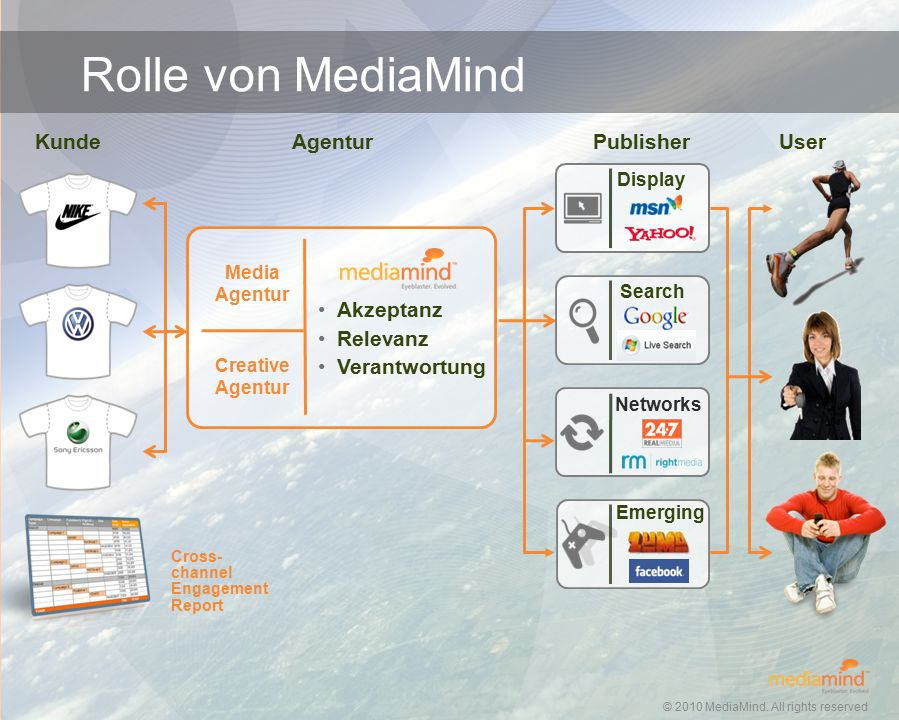© 2010 MediaMind Technologies Inc.   All rights reserved AdFormats und Features