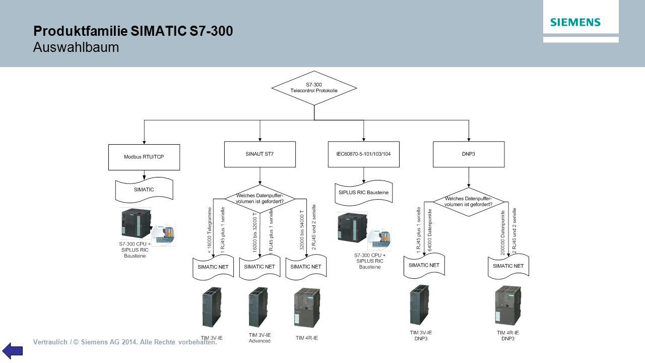 Vertraulich / © Siemens AG 2014. Alle Rechte vorbehalten. Produktfamilie SIMATIC S7-300 Auswahlbaum
