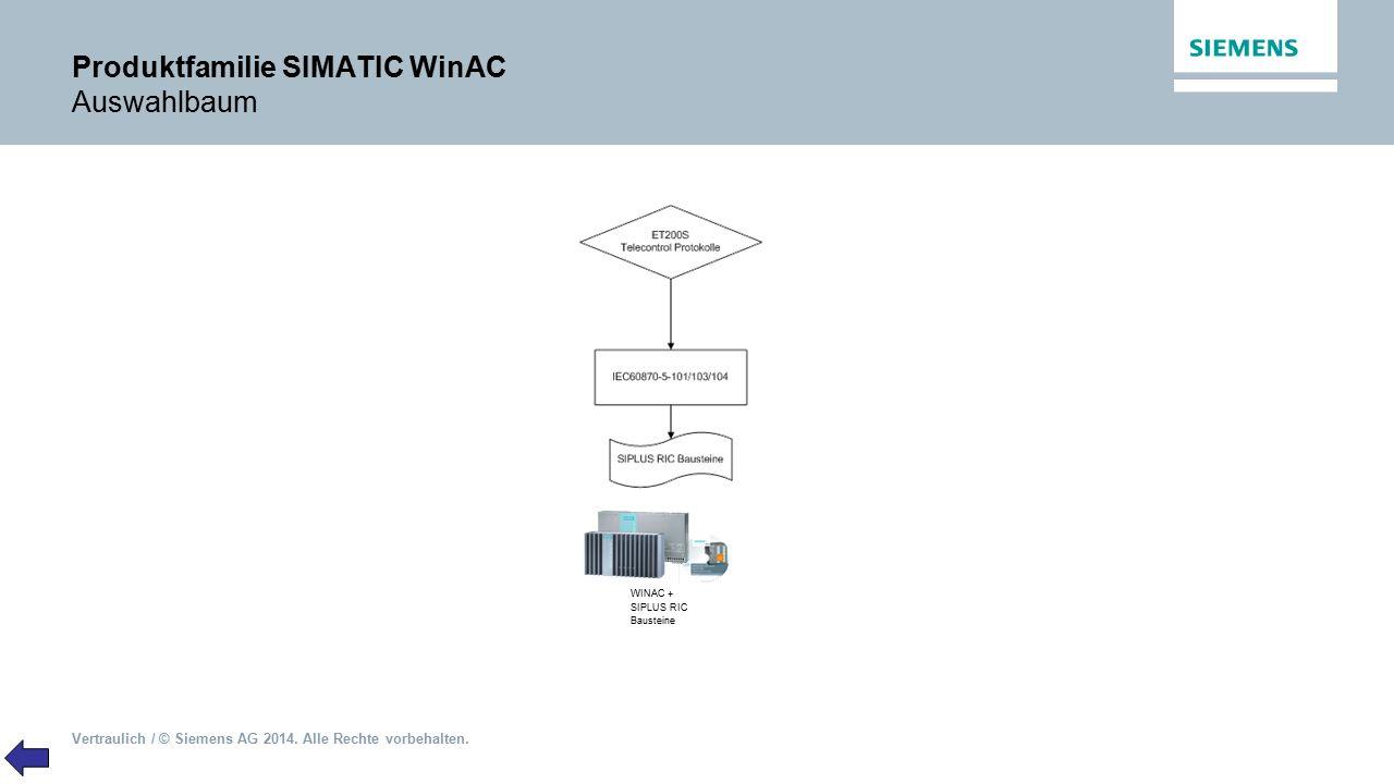 Vertraulich / © Siemens AG 2014. Alle Rechte vorbehalten. Produktfamilie SIMATIC WinAC Auswahlbaum WINAC + SIPLUS RIC Bausteine