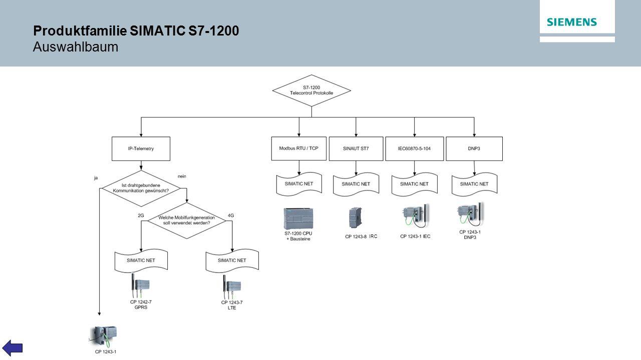 Vertraulich / © Siemens AG 2014. Alle Rechte vorbehalten. Produktfamilie SIMATIC S7-1200 Auswahlbaum IRC