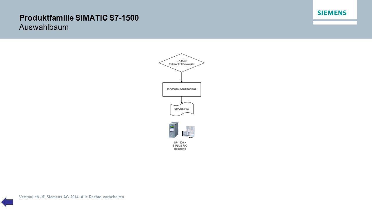 Vertraulich / © Siemens AG 2014. Alle Rechte vorbehalten. Produktfamilie SIMATIC S7-1500 Auswahlbaum