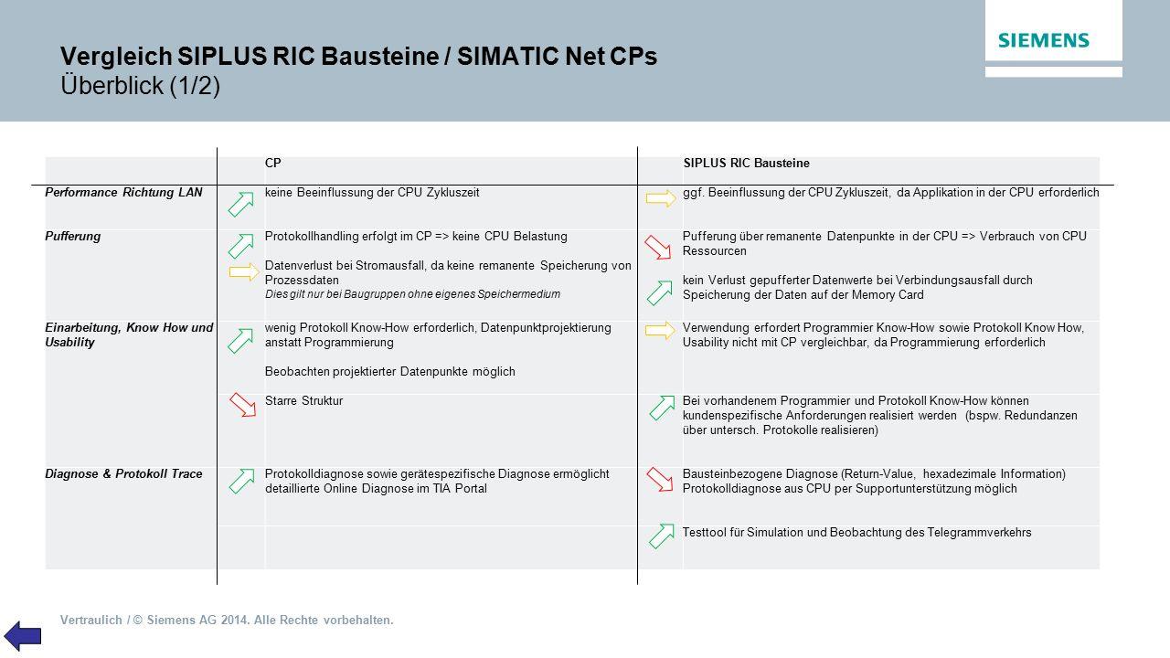 Vertraulich / © Siemens AG 2014. Alle Rechte vorbehalten. Vergleich SIPLUS RIC Bausteine / SIMATIC Net CPs Überblick (1/2) CPSIPLUS RIC Bausteine Perf