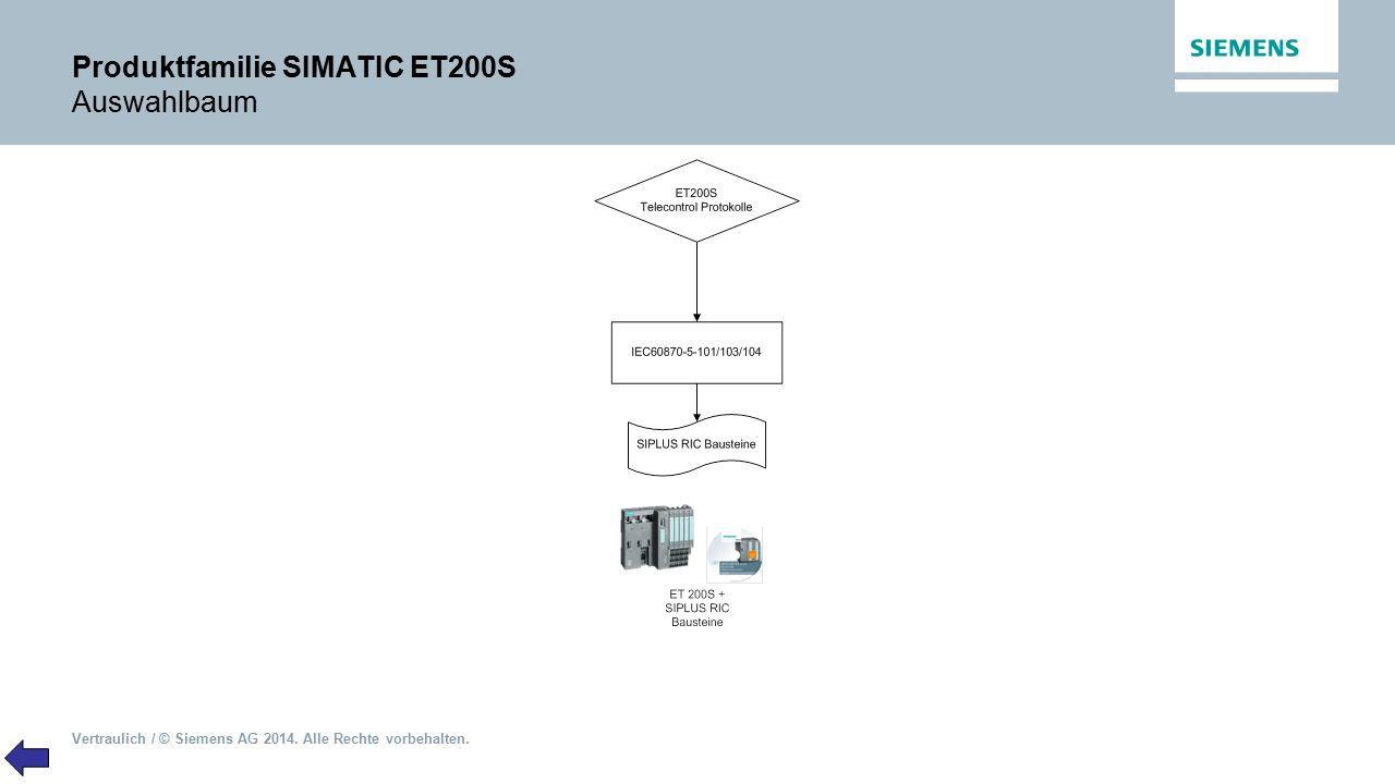 Vertraulich / © Siemens AG 2014. Alle Rechte vorbehalten. Produktfamilie SIMATIC ET200S Auswahlbaum