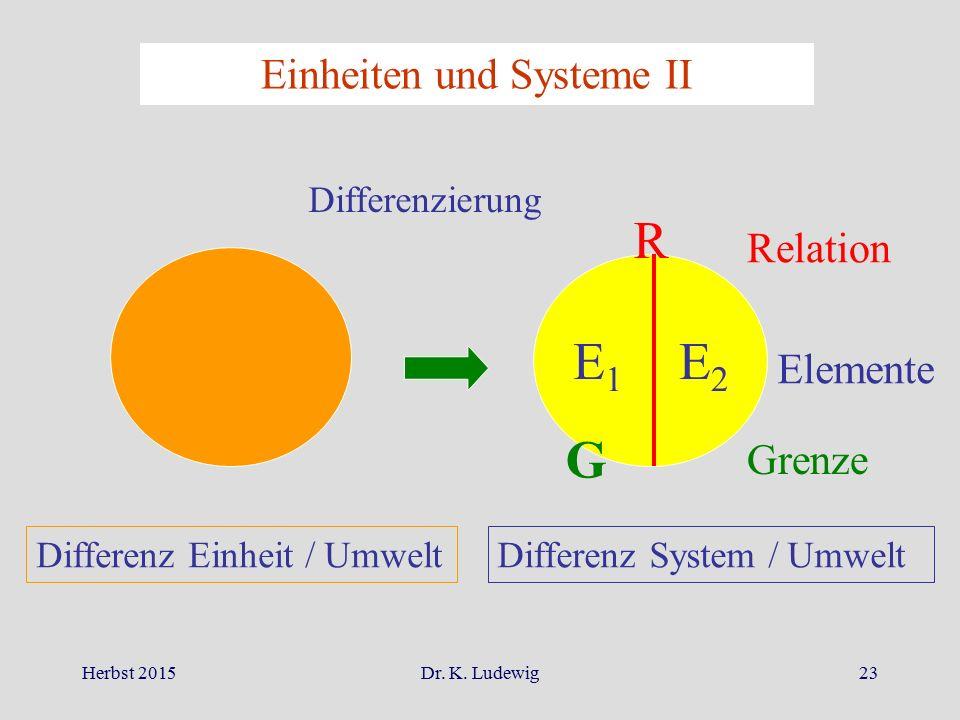 Herbst 2015Dr. K. Ludewig23 Einheiten und Systeme II Differenzierung E1E1 E2E2 R G Relation Elemente Grenze Differenz Einheit / UmweltDifferenz System