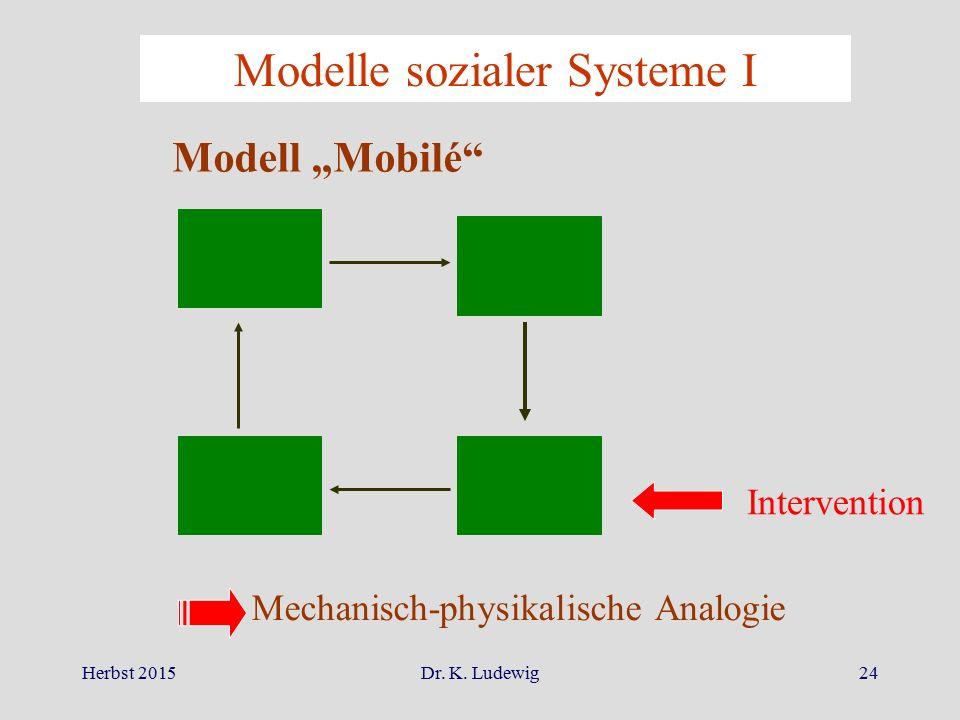 """Herbst 2015Dr. K. Ludewig24 Modelle sozialer Systeme I Intervention Modell """"Mobilé"""" Mechanisch-physikalische Analogie"""