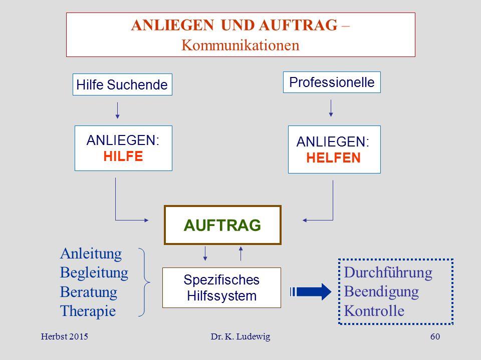 Herbst 2015Dr. K. Ludewig60 ANLIEGEN UND AUFTRAG – Kommunikationen Hilfe Suchende Professionelle ANLIEGEN: HILFE ANLIEGEN: HELFEN AUFTRAG Spezifisches