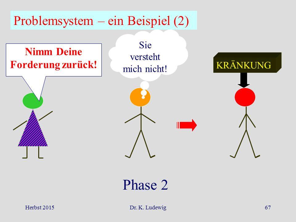 Herbst 2015Dr. K. Ludewig67 Nimm Deine Forderung zurück! Sie versteht mich nicht! KRÄNKUNG Phase 2 Problemsystem – ein Beispiel (2)