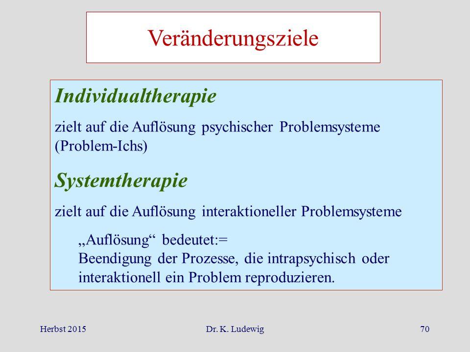 Herbst 2015Dr. K. Ludewig70 Veränderungsziele Individualtherapie zielt auf die Auflösung psychischer Problemsysteme (Problem-Ichs) Systemtherapie ziel