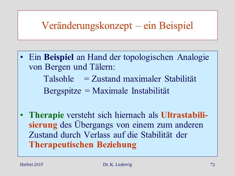 Herbst 2015Dr. K. Ludewig72 Veränderungskonzept – ein Beispiel Ein Beispiel an Hand der topologischen Analogie von Bergen und Tälern: Talsohle = Zusta