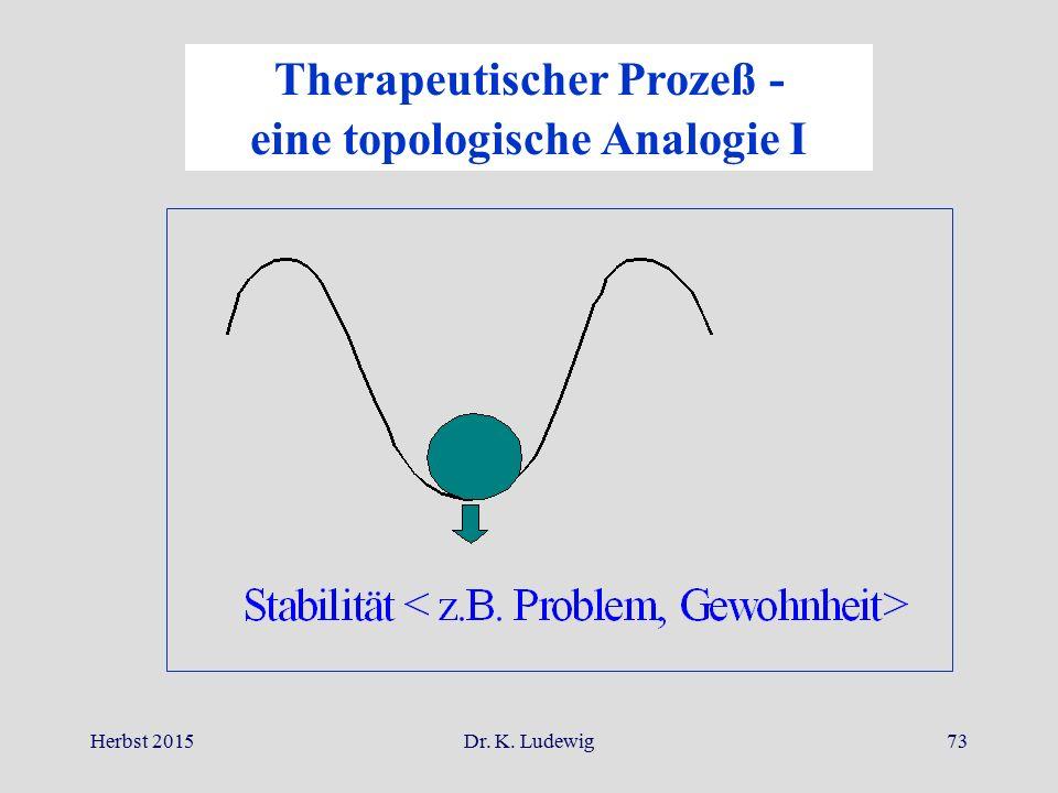Herbst 2015Dr. K. Ludewig73 Therapeutischer Prozeß - eine topologische Analogie I