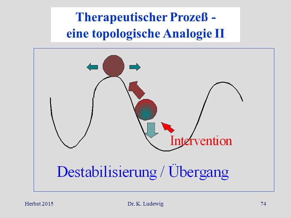 Herbst 2015Dr. K. Ludewig74 Therapeutischer Prozeß - eine topologische Analogie II