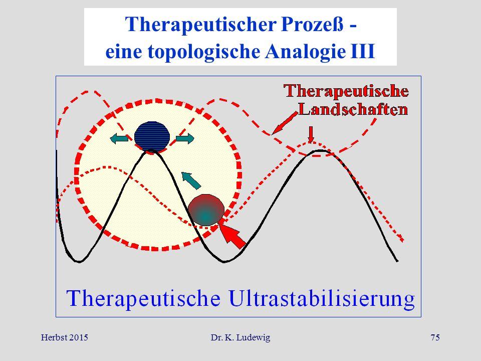 Herbst 2015Dr. K. Ludewig75 Therapeutischer Prozeß - eine topologische Analogie III
