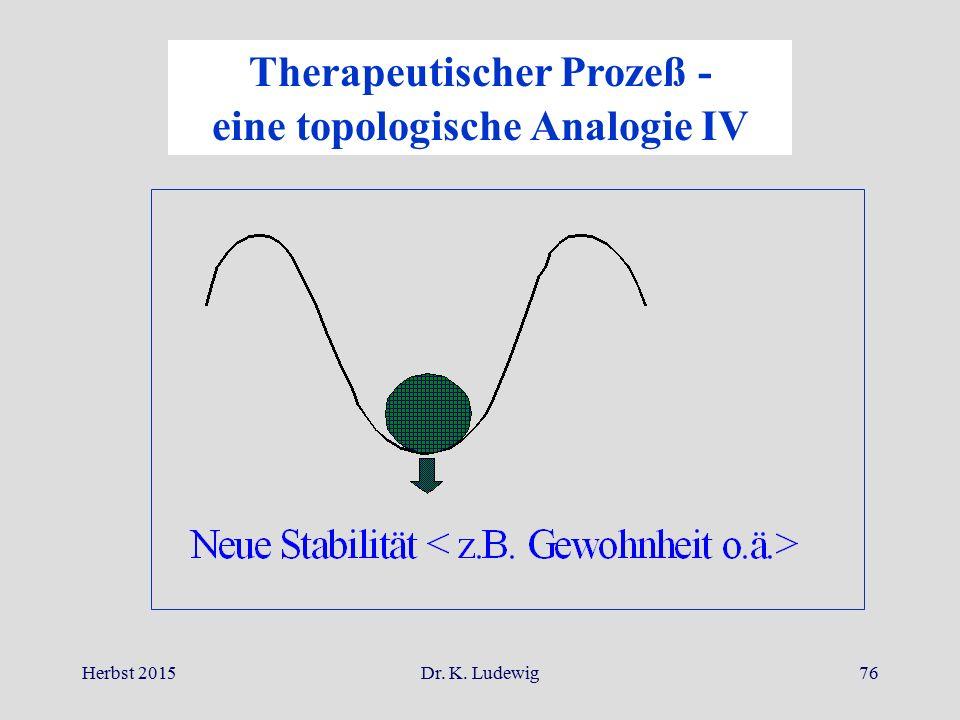 Herbst 2015Dr. K. Ludewig76 Therapeutischer Prozeß - eine topologische Analogie IV