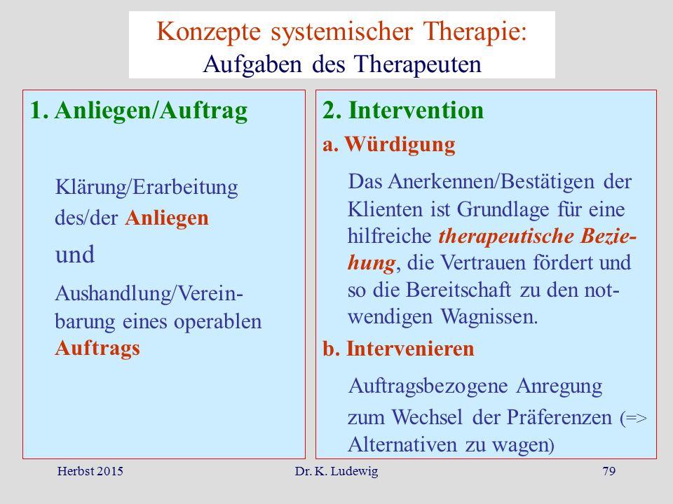 Herbst 2015Dr. K. Ludewig79 Konzepte systemischer Therapie: Aufgaben des Therapeuten 1. Anliegen/Auftrag Klärung/Erarbeitung des/der Anliegen und Aush