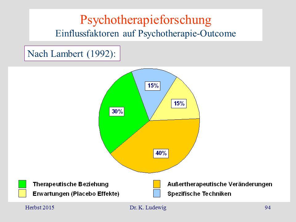 Herbst 2015Dr. K. Ludewig94 Psychotherapieforschung Einflussfaktoren auf Psychotherapie-Outcome Nach Lambert (1992):
