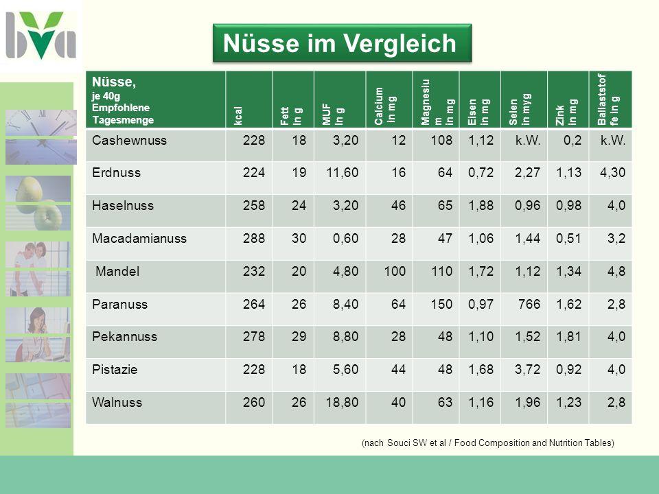 Nüsse, je 40g Empfohlene Tagesmenge kcal Fett In g MUF In g Calcium in mg Magnesiu m in mg Eisen in mg Selen in myg Zink in mg Ballaststof fe in g Cashewnuss228183,20121081,12k.W.0,2k.W.