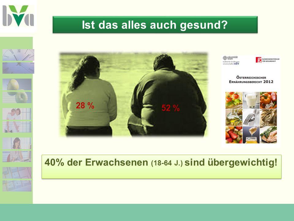 Ist das alles auch gesund? 40% der Erwachsenen (18-64 J.) sind übergewichtig! 28 % 52 %