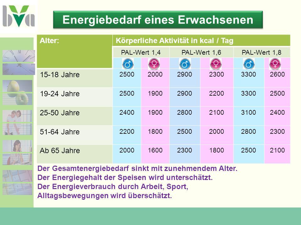 Energiebedarf eines Erwachsenen Alter:Körperliche Aktivität in kcal / Tag PAL-Wert 1,4PAL-Wert 1,6PAL-Wert 1,8 mw 15-18 Jahre 250020002900230033002600 19-24 Jahre 250019002900220033002500 25-50 Jahre 240019002800210031002400 51-64 Jahre 220018002500200028002300 Ab 65 Jahre 200016002300180025002100 Der Gesamtenergiebedarf sinkt mit zunehmendem Alter.