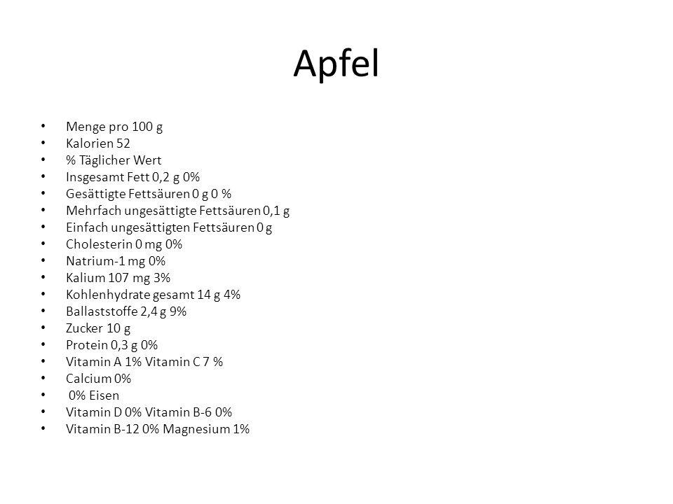 Apfel Menge pro 100 g Kalorien 52 % Täglicher Wert Insgesamt Fett 0,2 g 0% Gesättigte Fettsäuren 0 g 0 % Mehrfach ungesättigte Fettsäuren 0,1 g Einfach ungesättigten Fettsäuren 0 g Cholesterin 0 mg 0% Natrium-1 mg 0% Kalium 107 mg 3% Kohlenhydrate gesamt 14 g 4% Ballaststoffe 2,4 g 9% Zucker 10 g Protein 0,3 g 0% Vitamin A 1% Vitamin C 7 % Calcium 0% 0% Eisen Vitamin D 0% Vitamin B-6 0% Vitamin B-12 0% Magnesium 1%