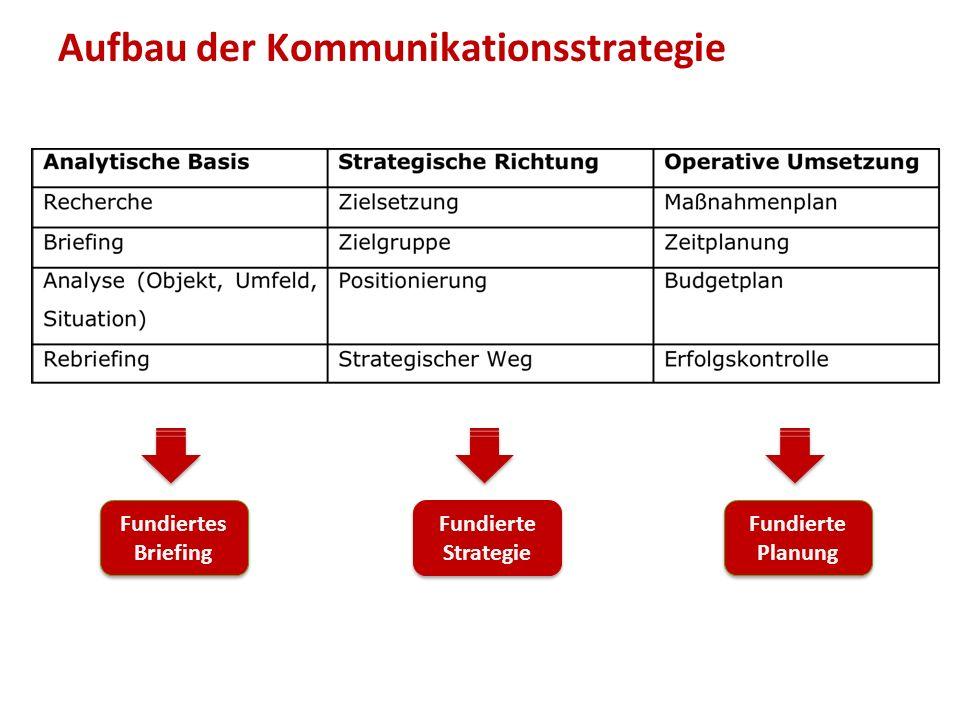 Aufbau der Kommunikationsstrategie Fundiertes Briefing Fundierte Strategie Fundierte Planung
