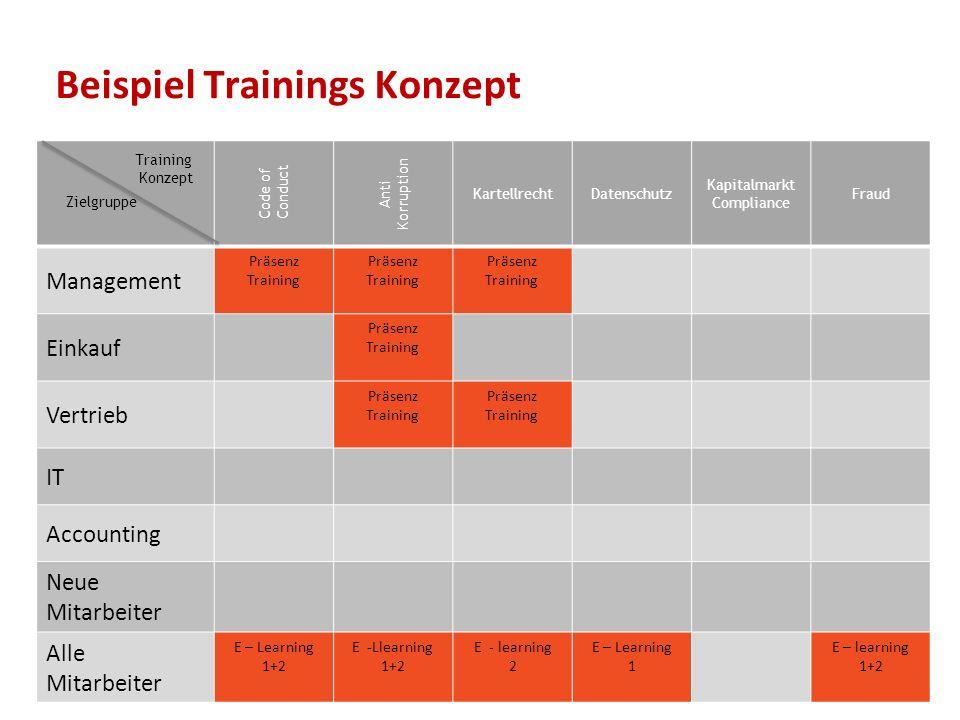 Beispiel Trainings Konzept 19 Code of Conduct Anti Korruption KartellrechtDatenschutz Kapitalmarkt Compliance Fraud Management Präsenz Training Präsen