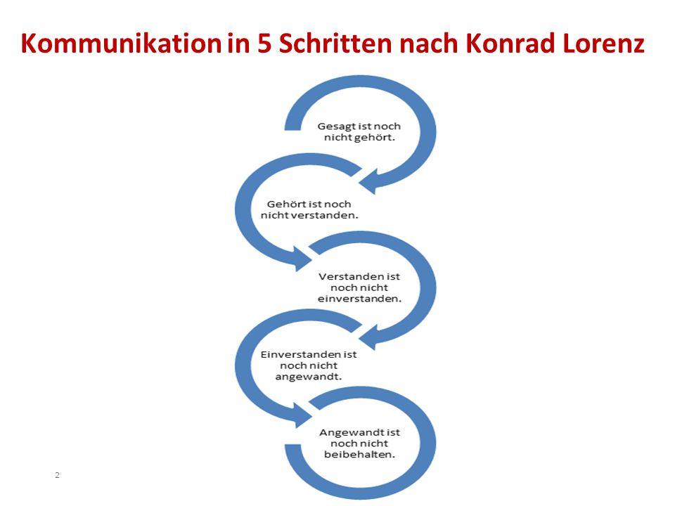 Kommunikation in 5 Schritten nach Konrad Lorenz 2