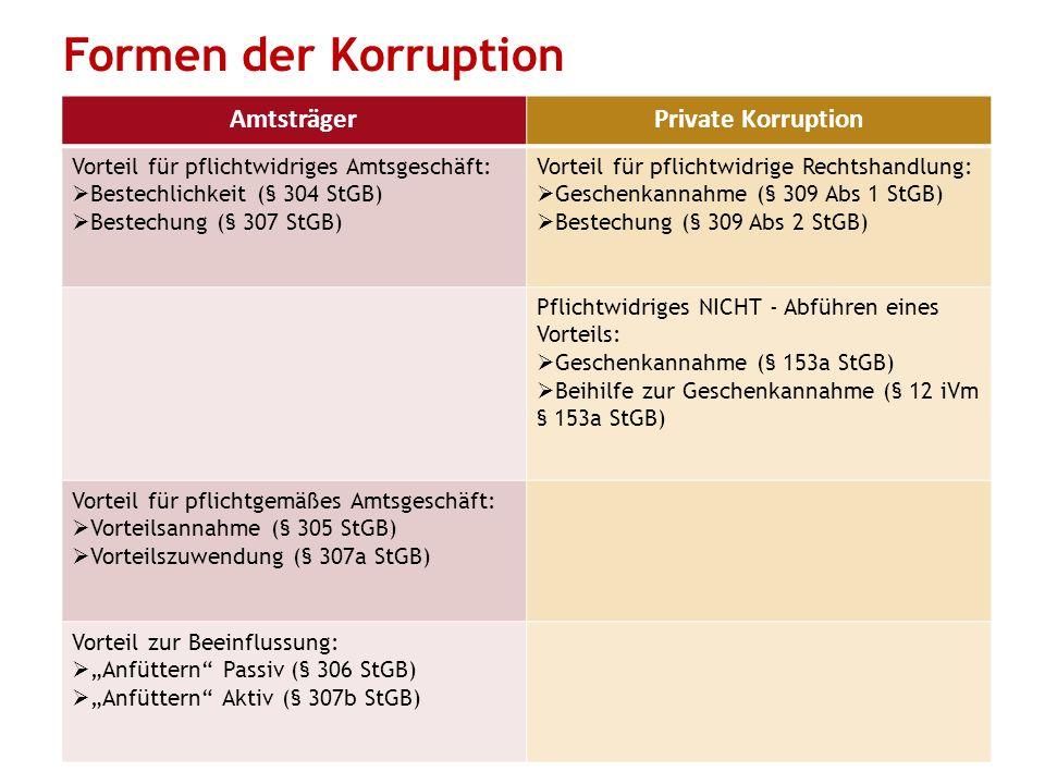 Formen der Korruption 6 AmtsträgerPrivate Korruption Vorteil für pflichtwidriges Amtsgeschäft:  Bestechlichkeit (§ 304 StGB)  Bestechung (§ 307 StGB