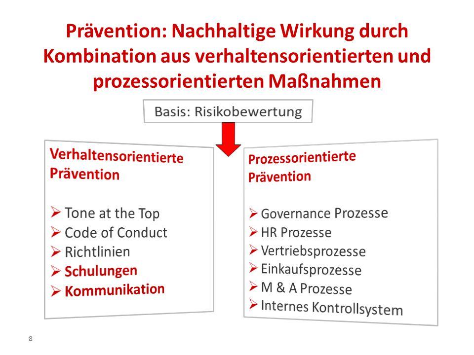8 Prävention: Nachhaltige Wirkung durch Kombination aus verhaltensorientierten und prozessorientierten Maßnahmen