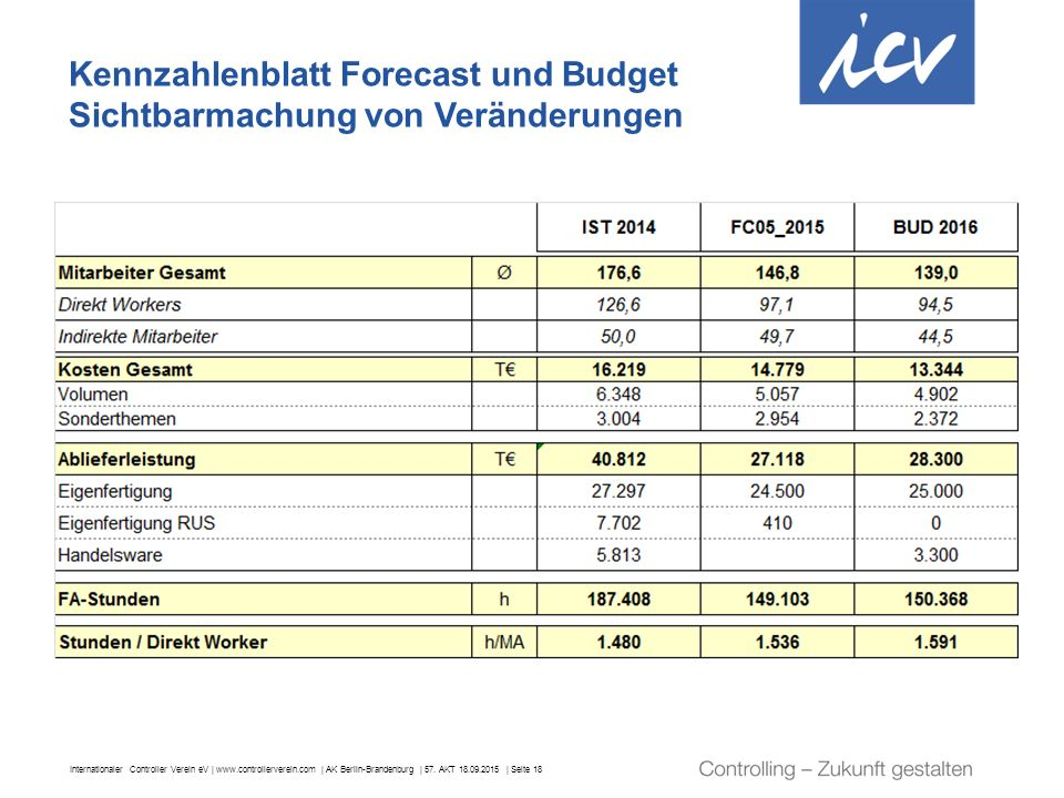 Internationaler Controller Verein eV | www.controllerverein.com | AK Berlin-Brandenburg | 57. AKT 18.09.2015 | Seite 18 Kennzahlenblatt Forecast und B