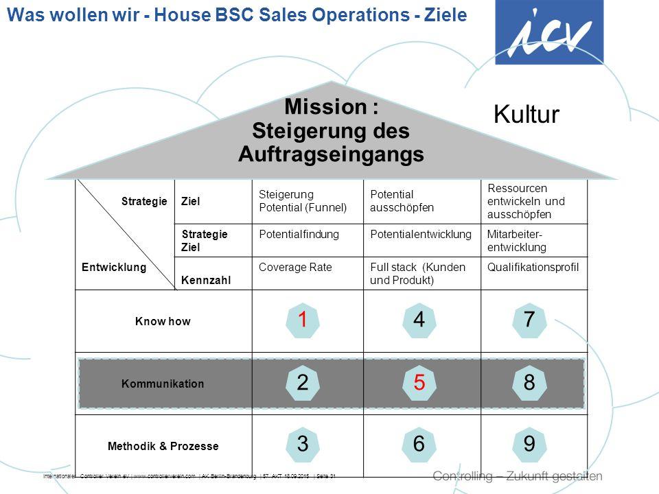 Internationaler Controller Verein eV | www.controllerverein.com | AK Berlin-Brandenburg | 57. AKT 18.09.2015 | Seite 31 Strategie Entwicklung Ziel Ste
