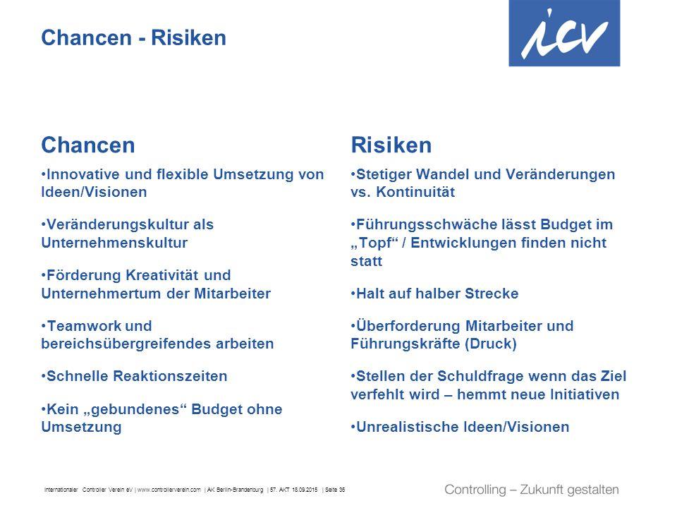 Internationaler Controller Verein eV | www.controllerverein.com | AK Berlin-Brandenburg | 57. AKT 18.09.2015 | Seite 36 Chancen - Risiken Chancen Inno